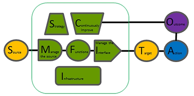 Knowledge System Architectural Model (KSAM)