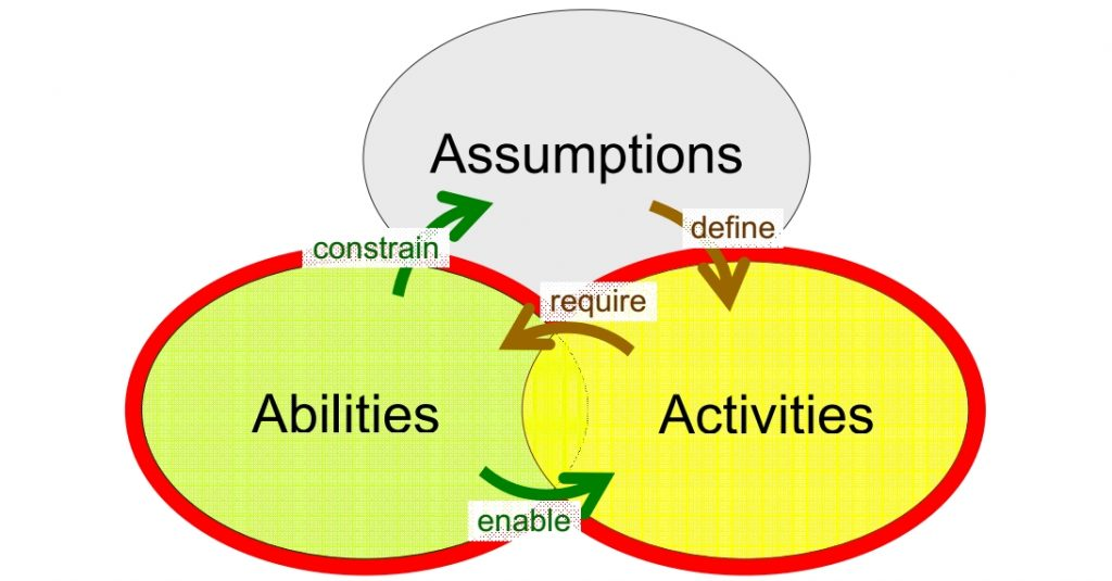 The 3A model of individual KM competence