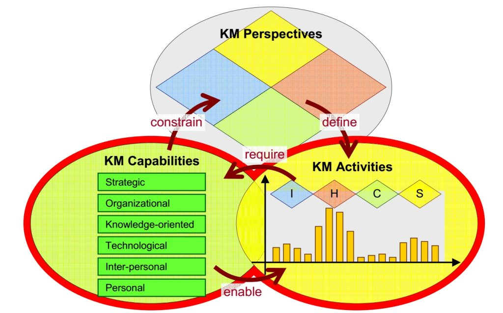 Proposed model of KM competence
