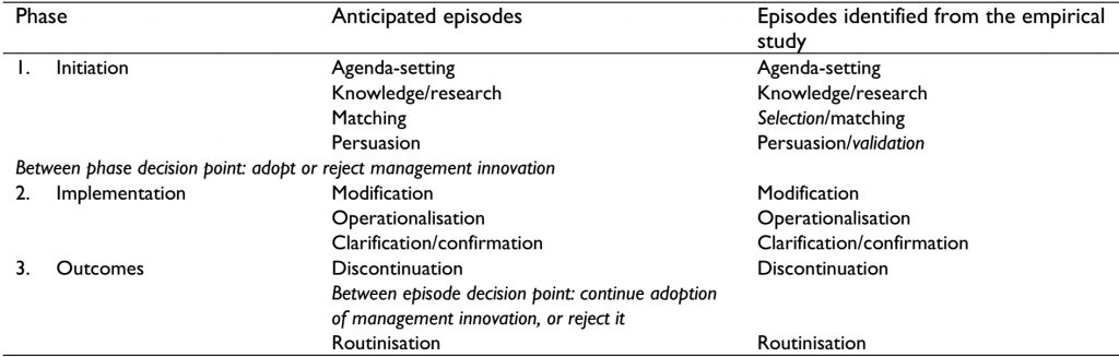 Phases and episodes of management innovation identified in the study