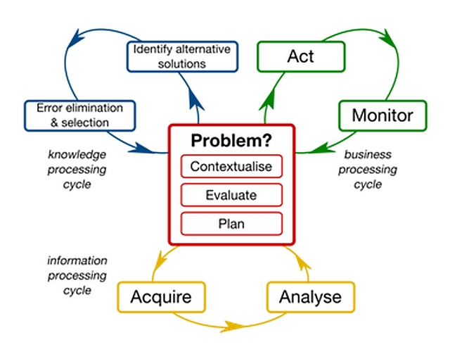 Problem solving cycles