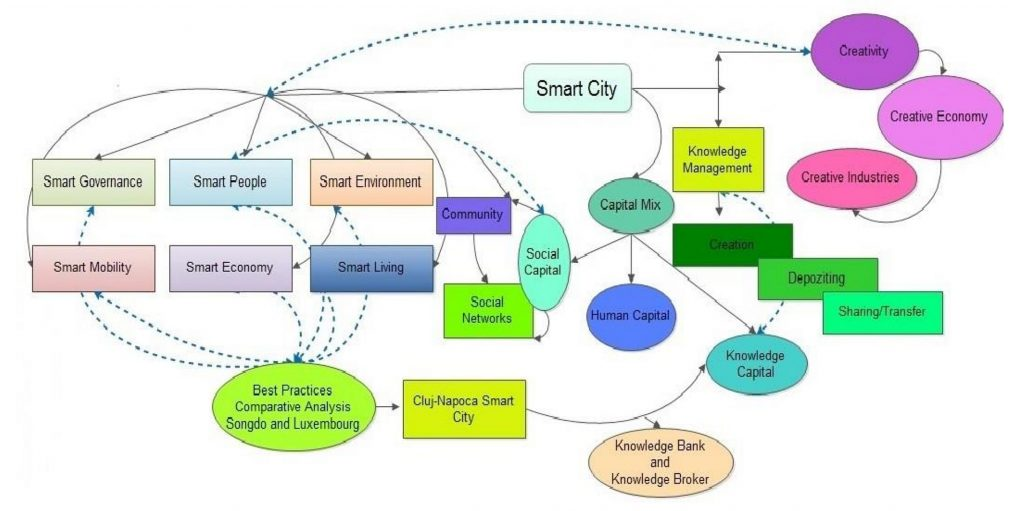 Mind map: Knowledge Broker Intervention Model (KBIM) in Cluj-Napoca smart city