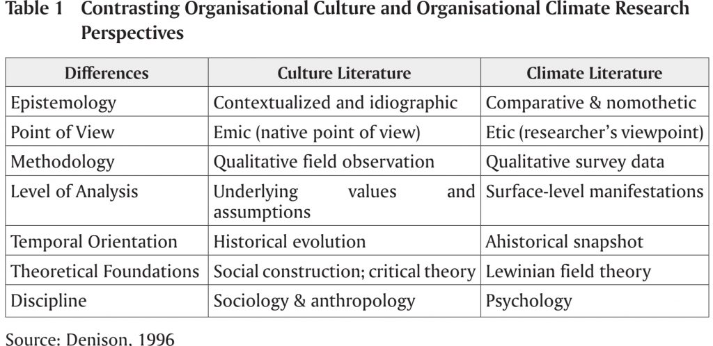 Differences Organisational Culture and Organisational Climate Research