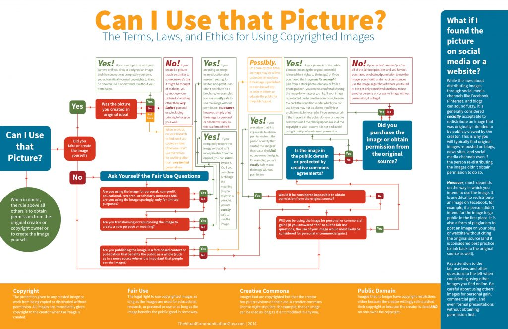 Infographic: Can I Use That Picture?