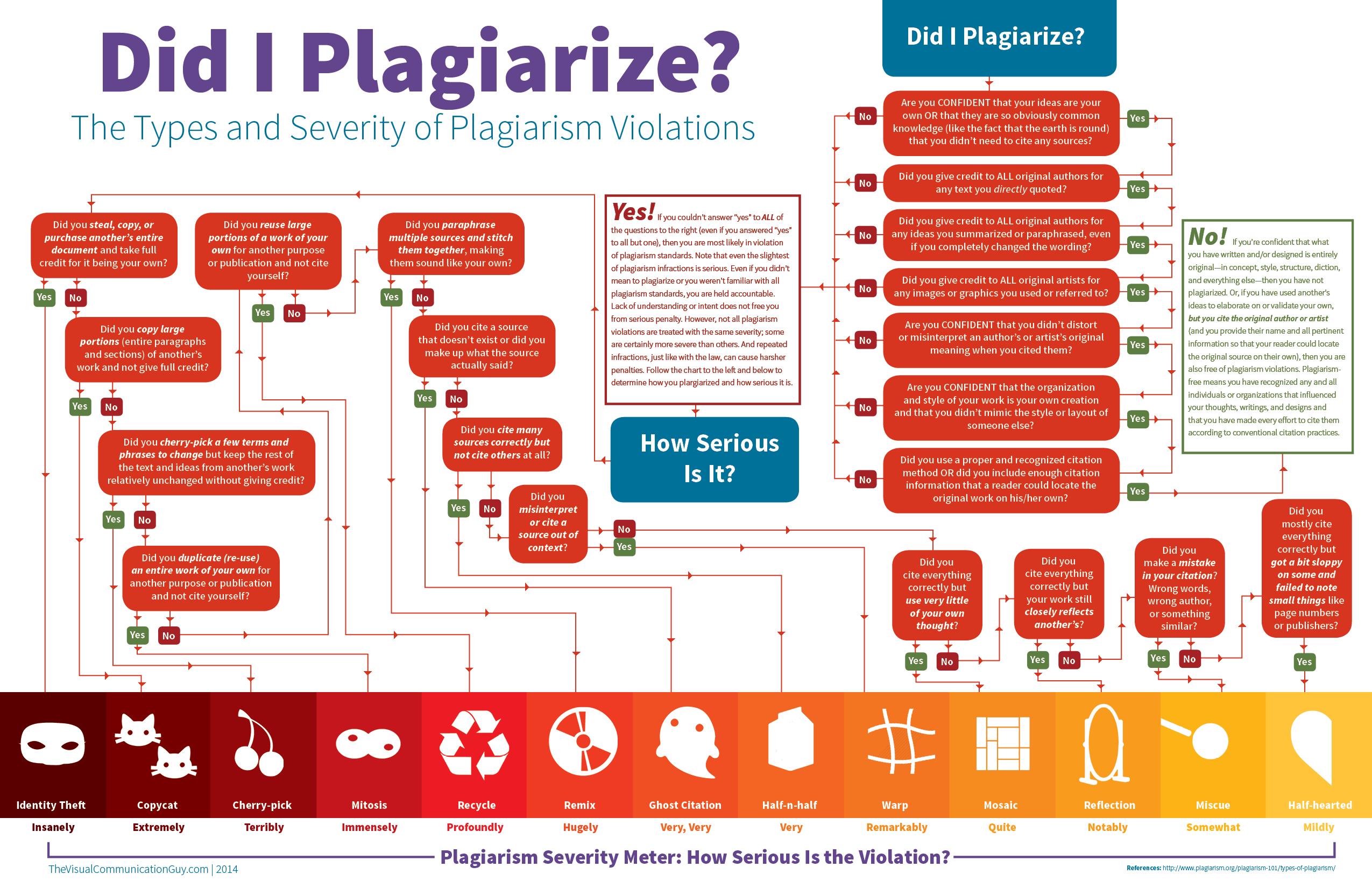Home Plagiarism Resource Galileo Uga Subject Guide At University Of Georgia Paraphrasing Iu