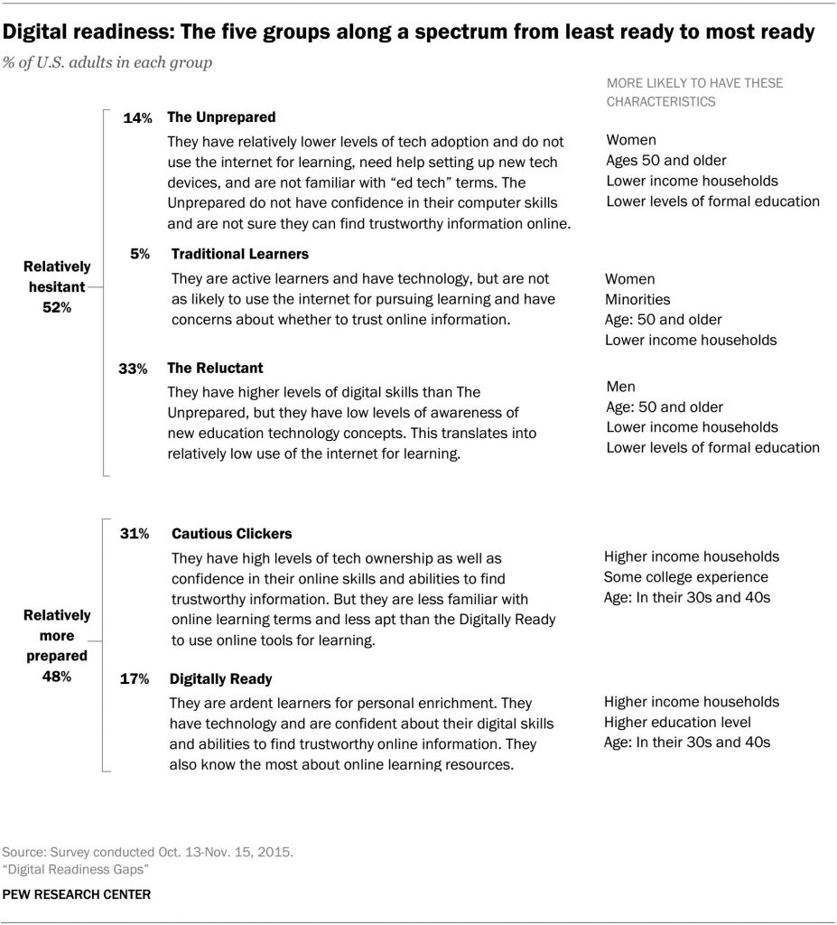Digital Readiness Gaps