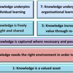 Knowledge Principles for Government