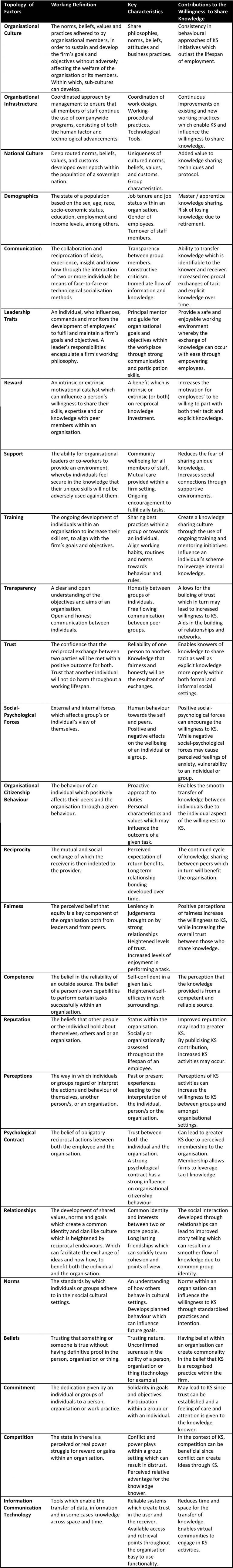 Categorised knowledge sharing factors