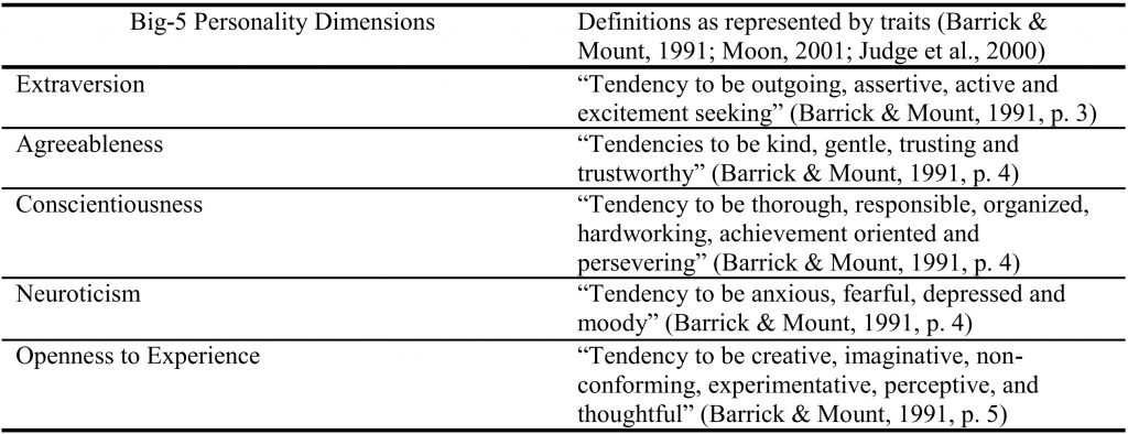 Definition traits of big five personality factors