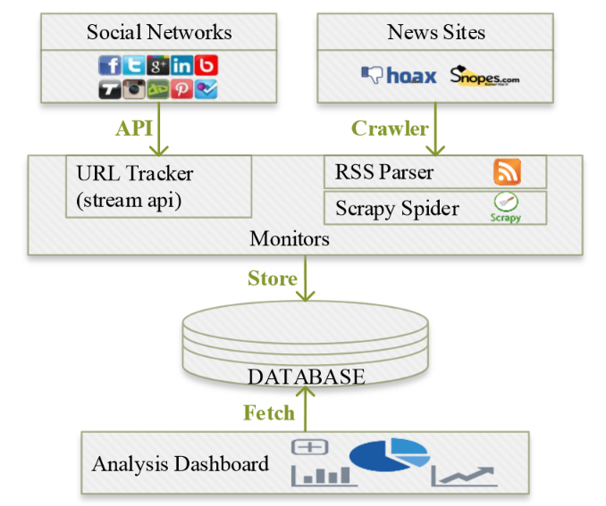 Hoaxy system architecture