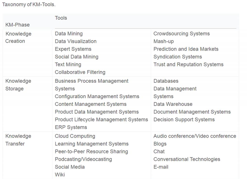 Taxonomy of KM-Tools