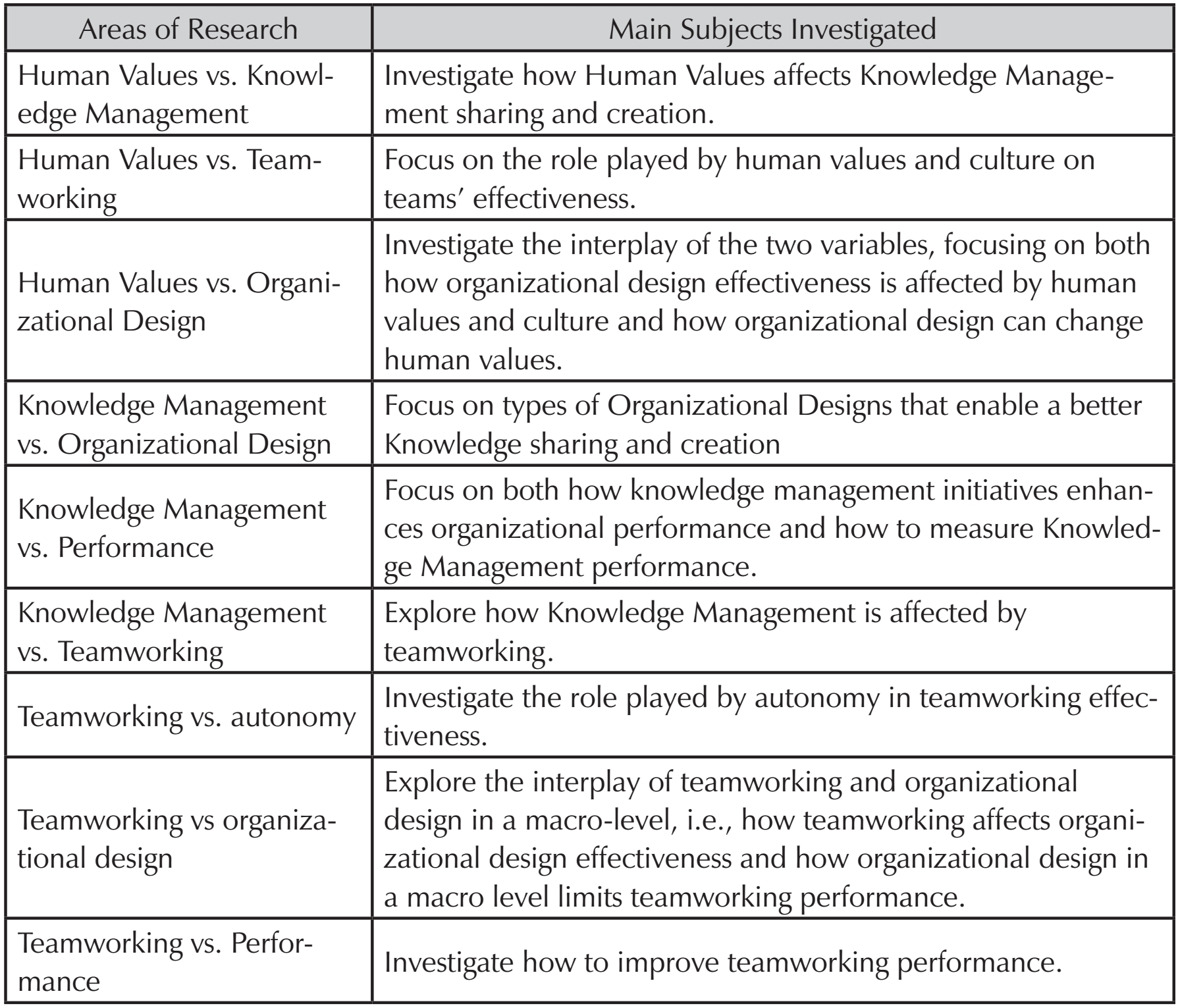 areas of management research in educational A phd in project management is a prestigious degree that can help you find highly the course entails a number of advanced subjects and research based areas.