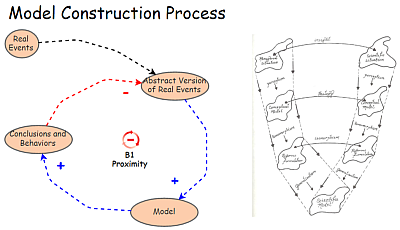 Model Construction Process