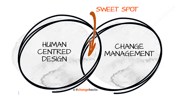 Human-centred design in change management
