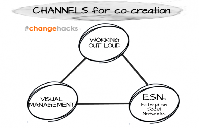 Channels for co-creation