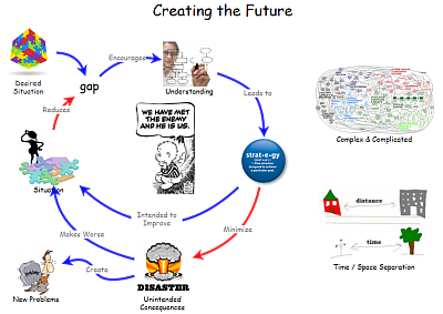 Creating the Future