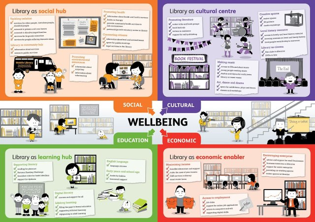 Libraries and wellbeing