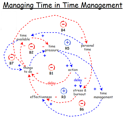 Managing Time in Time Management