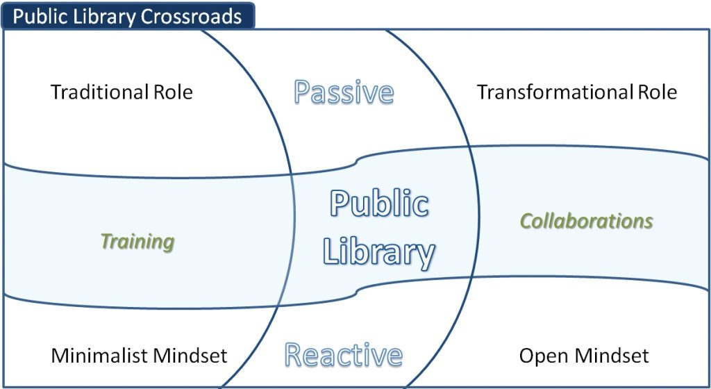 Public library crossroads