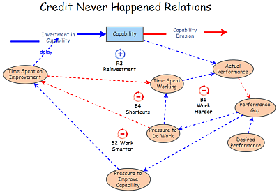 Credit Never Happened: Relations