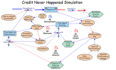 Credit Never Happened: Simulation