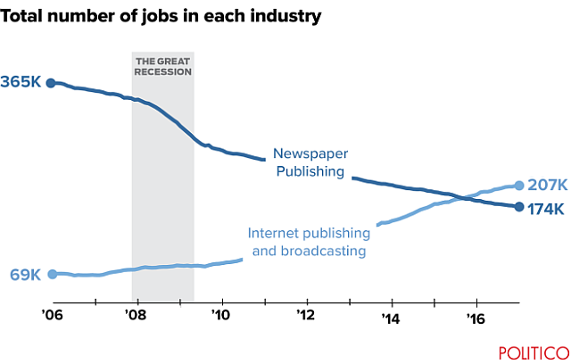 Total number of jobs in each industry