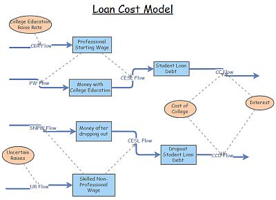 Loan Cost Model