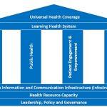 Resilient health system framework