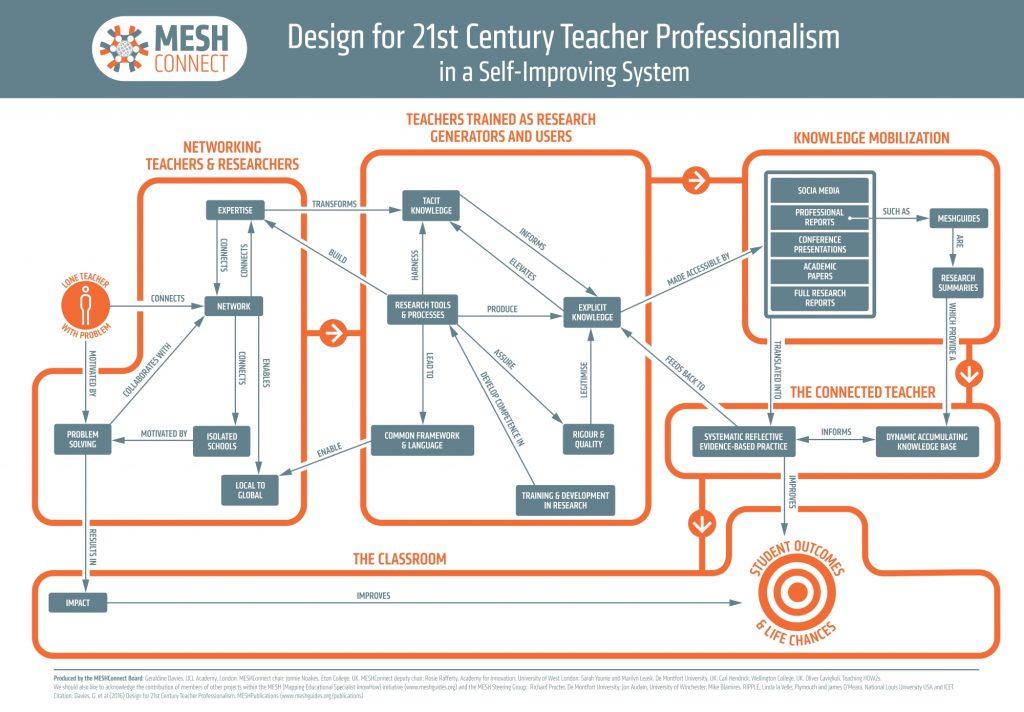 MESH Concept Map