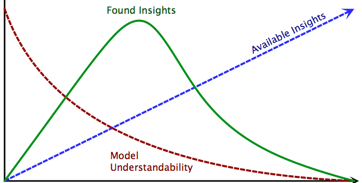 Expected discoveries of insights as model complexity increases