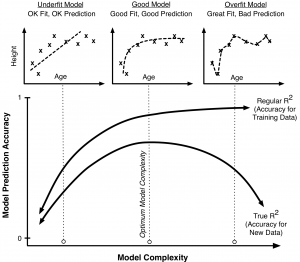 Illustration of overfitting. The best model is not necessarily the one that fits the data the closest