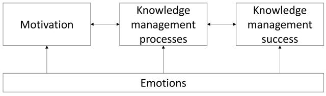 Emotions-in-KM framework