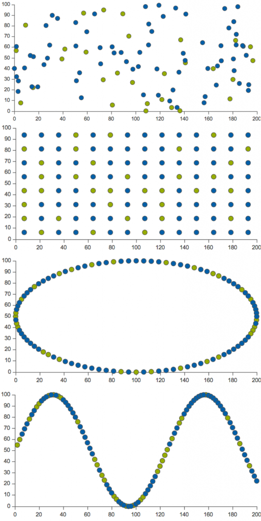 Illustration of the four agent placement algorithms. From the top: random, grid, ellipse, and a custom function using: {2*Self.Index(), 50+50*sin(Self.Index())/10)}.