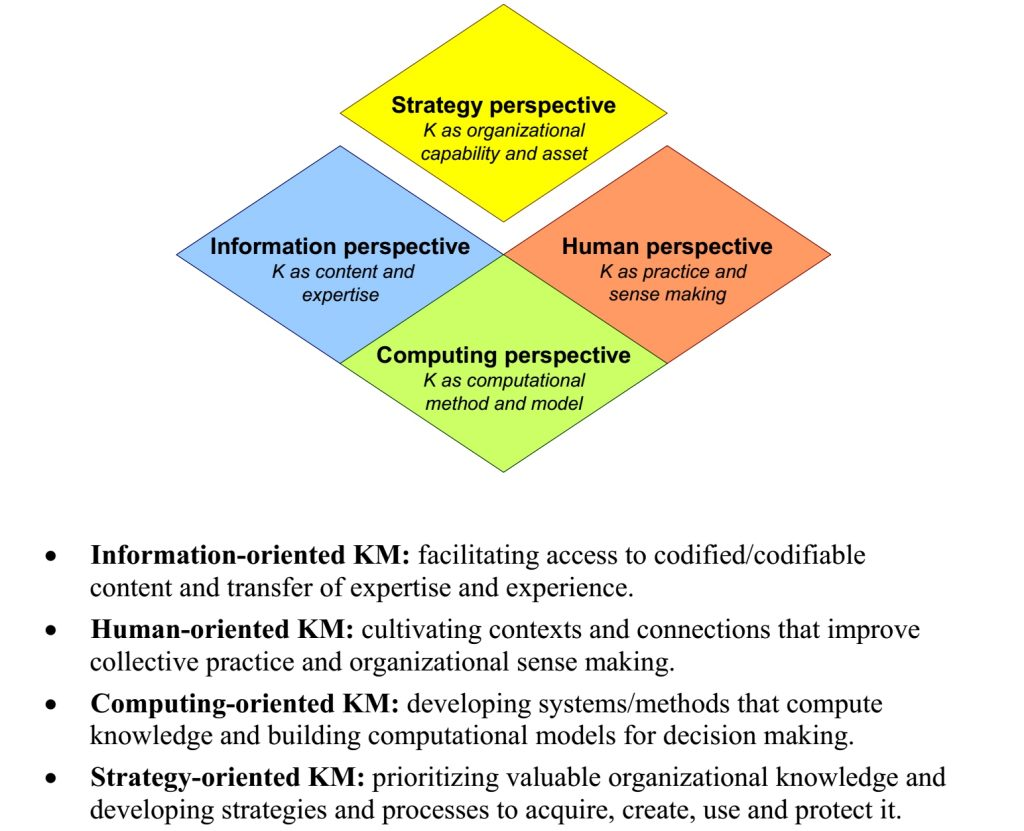 Major epistemological perspectives on KM