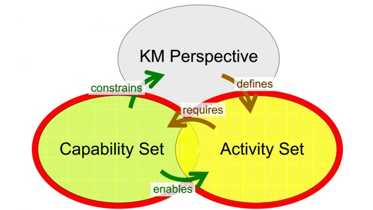 Essential elements of a model of KM competence