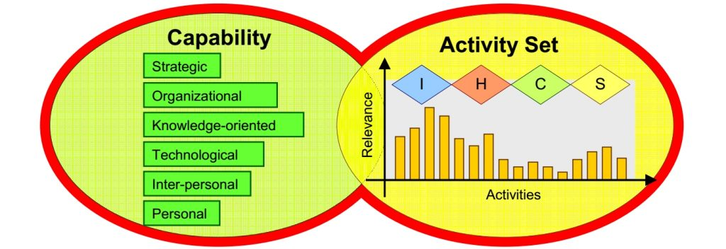 Particular combinations of corresponding KM activities and capabilities