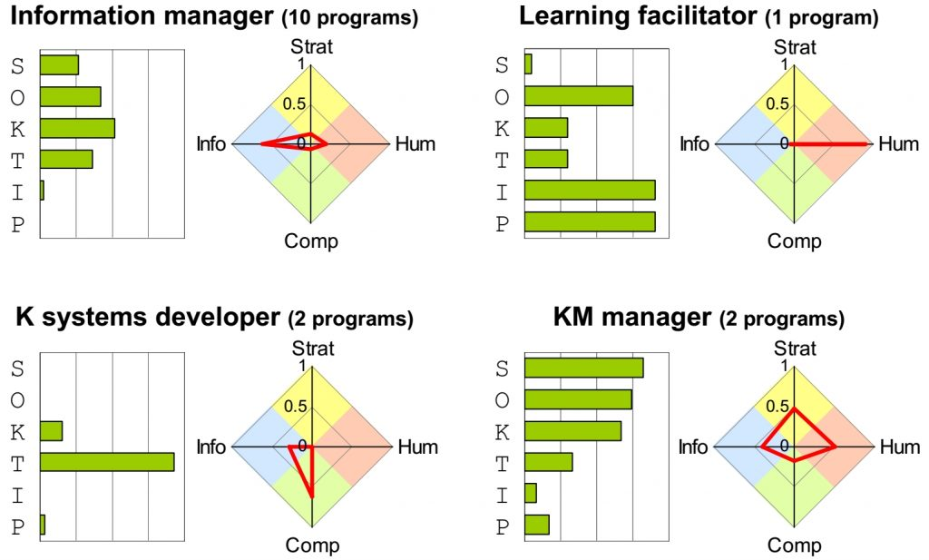 Profiles of KM competence presumed in master's KM programs