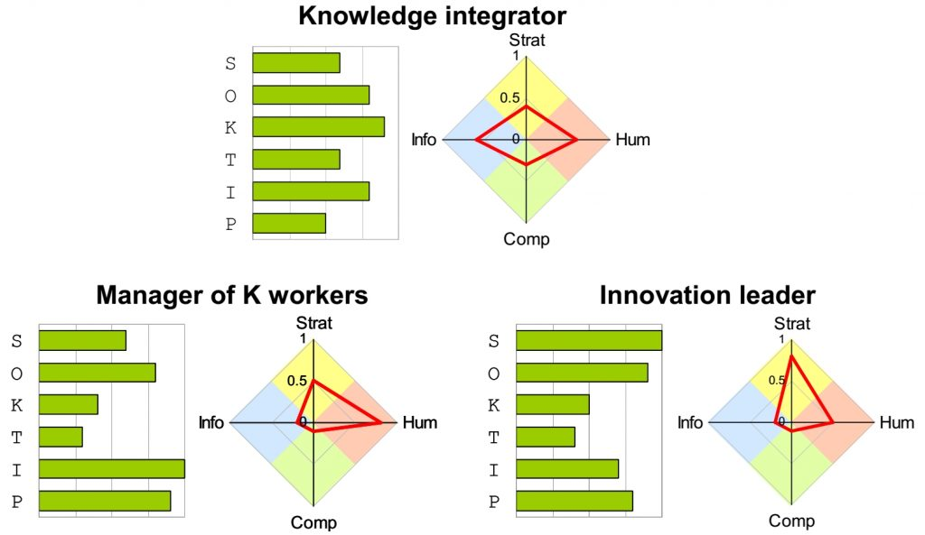 Suggested KM competence profiles for the knowledge manager