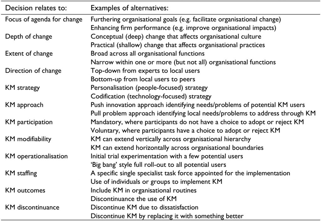 Decisions between alternatives for the adoption of KM as a management innovation