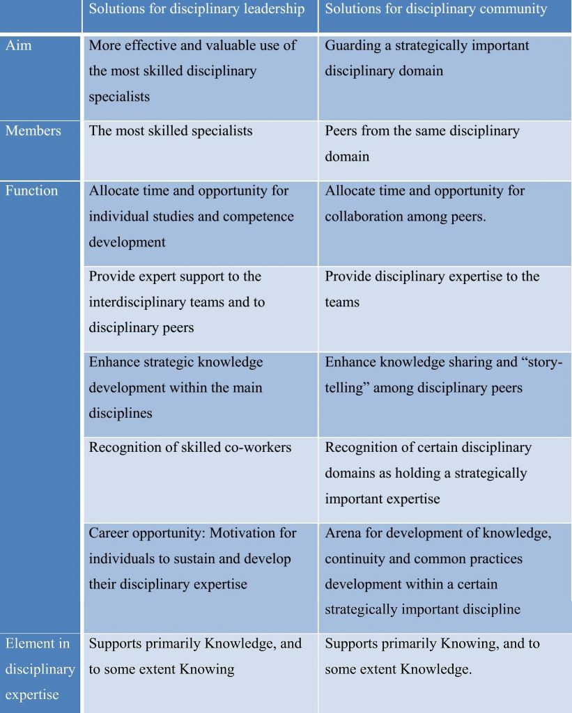 Expert structures for disciplinary leadership or for disciplinary community