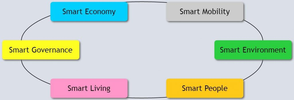 European Smart Cities model