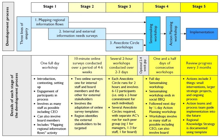 Process for developing a Regional Knowledge Strategy