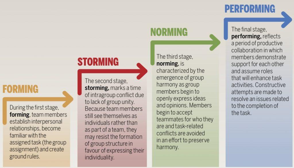 Bruce Tuckman's model of group development