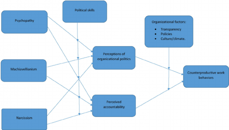 Conceptual model of relationship between dark triad personality traits and counterproductive work behaviors