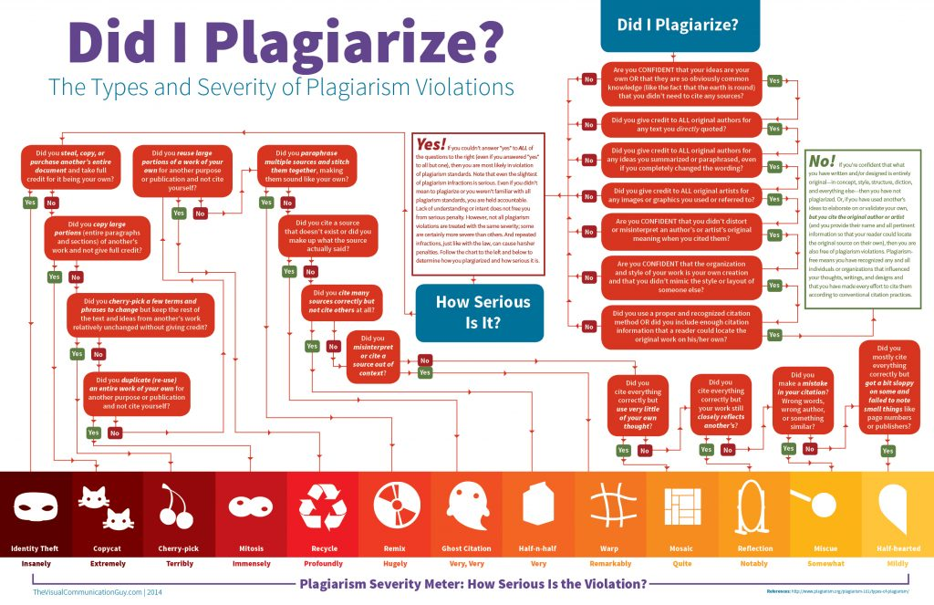 Infographic: Did I Plagiarize?