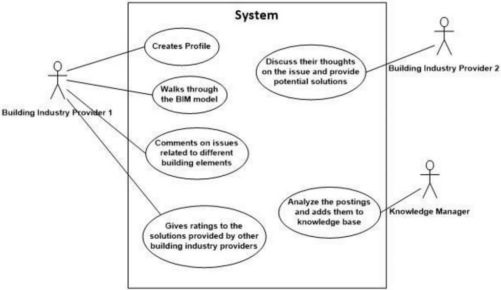 SocioBIM system for knowledge management