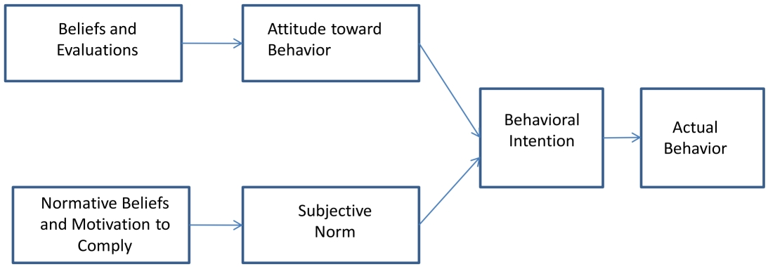 thesis theory of reasoned action Theory of reasoned action -intention: most proximal determinant of behavior and reflected in a persons willingness and amount of effort exerted to perform that behavior ~ the stronger a persons intention to perform a behaviors the more likely he or she will be to engage in that behavior .