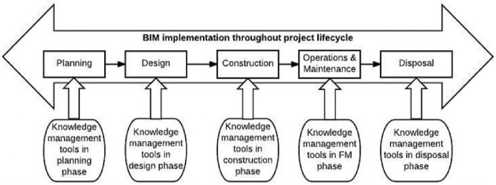 Proposed BIM-based knowledge management framework