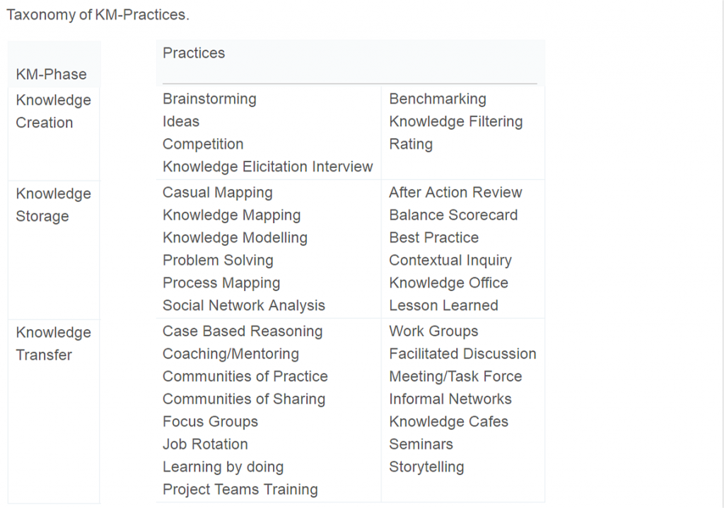 Taxonomy of KM-Practices