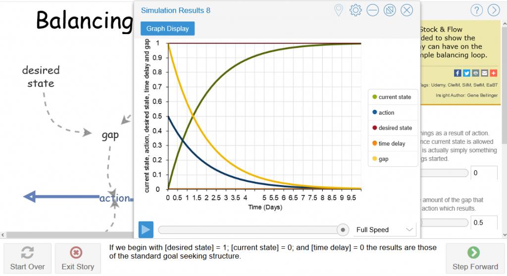 Figure 2 Model simulation run
